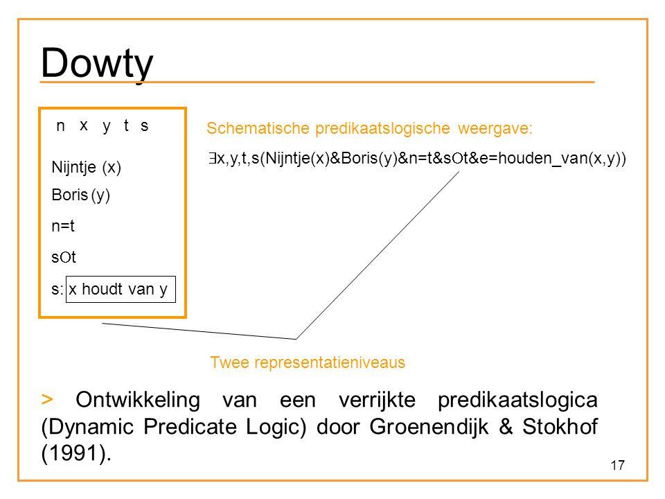17 Dowty x Nijntje (x) y Boris (y) nt s n=t stst s: x houdt van y  x,y,t,s(Nijntje(x)&Boris(y)&n=t&s  t&e=houden_van(x,y)) Schematische predikaatslogische weergave: Twee representatieniveaus > Ontwikkeling van een verrijkte predikaatslogica (Dynamic Predicate Logic) door Groenendijk & Stokhof (1991).