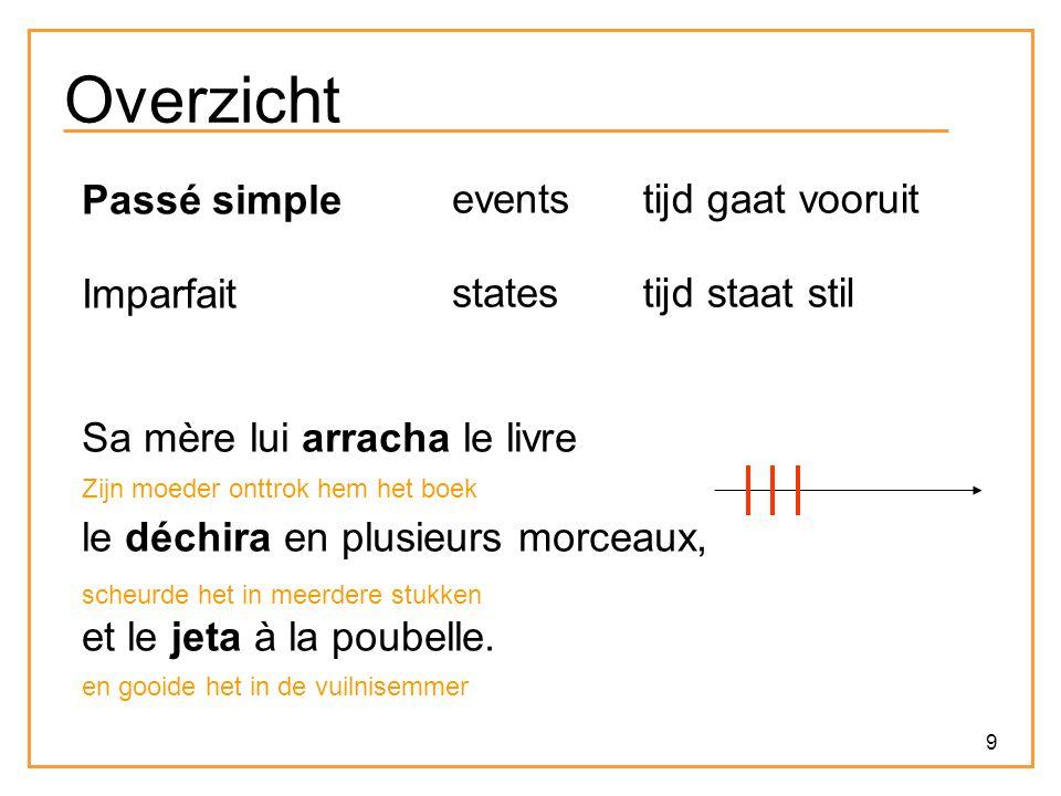 30 Lascarides & Asher (1993) In de voorgaande voorbeelden hebben we het gevoel dat de eerste zin (of zinnen) kort samenvatten wat vervolgens gaat uitgewerkt worden.