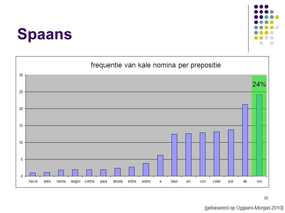 30 Spaans frequentie van kale nomina per prepositie 24% [gebaseerd op Oggiani-Morgas 2010]