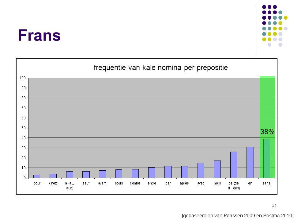 31 Frans frequentie van kale nomina per prepositie 38% [gebaseerd op van Paassen 2009 en Postma 2010]