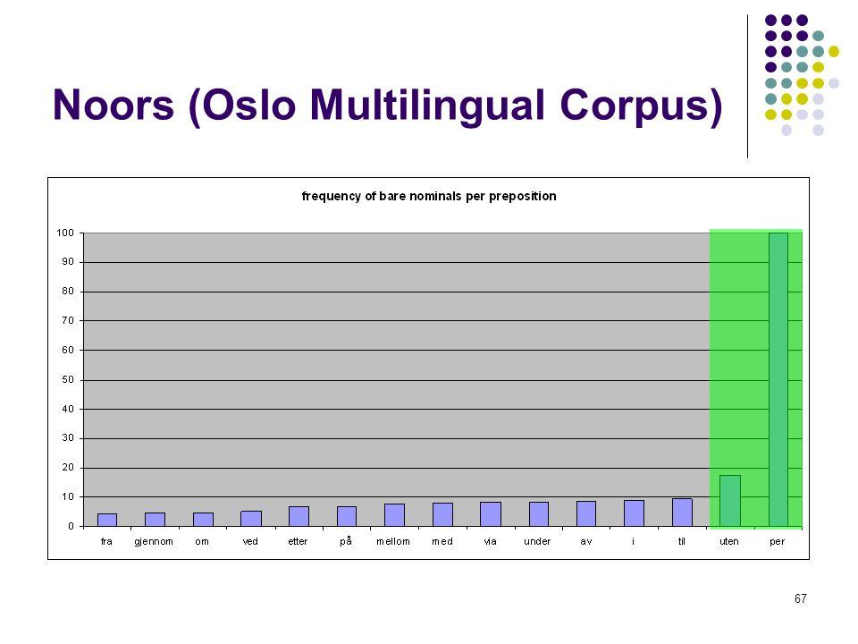 67 Noors (Oslo Multilingual Corpus)