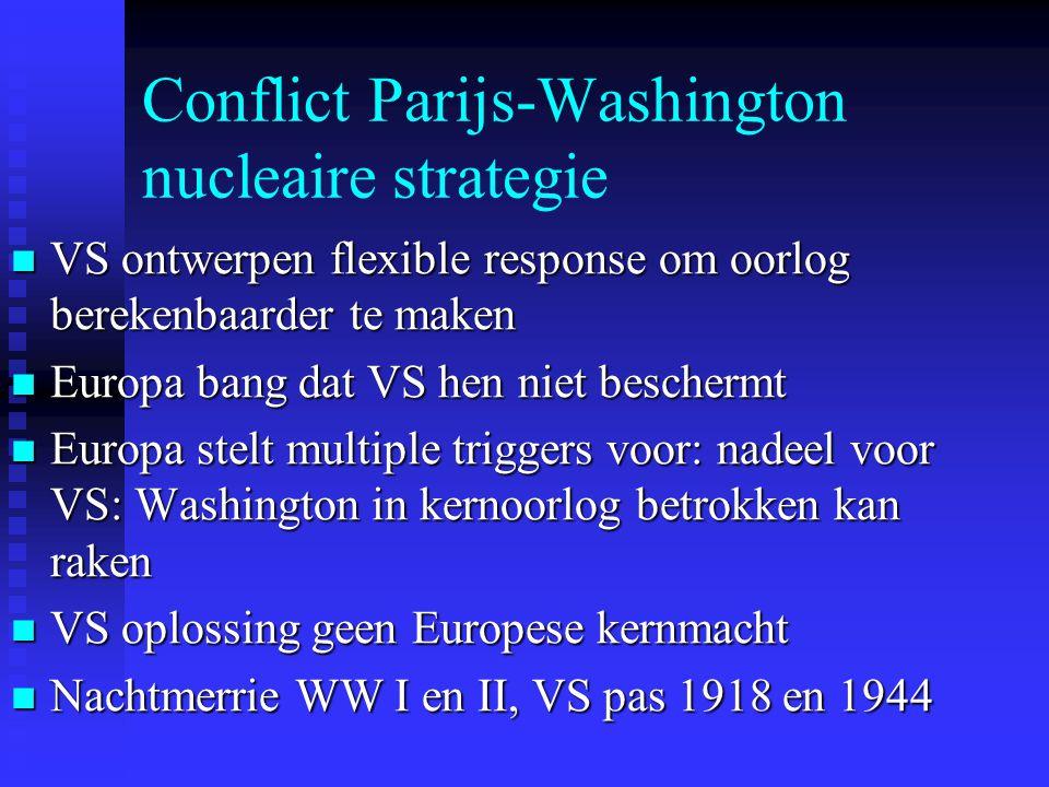 Conflict Parijs-Washington nucleaire strategie VS ontwerpen flexible response om oorlog berekenbaarder te maken VS ontwerpen flexible response om oorlog berekenbaarder te maken Europa bang dat VS hen niet beschermt Europa bang dat VS hen niet beschermt Europa stelt multiple triggers voor: nadeel voor VS: Washington in kernoorlog betrokken kan raken Europa stelt multiple triggers voor: nadeel voor VS: Washington in kernoorlog betrokken kan raken VS oplossing geen Europese kernmacht VS oplossing geen Europese kernmacht Nachtmerrie WW I en II, VS pas 1918 en 1944 Nachtmerrie WW I en II, VS pas 1918 en 1944