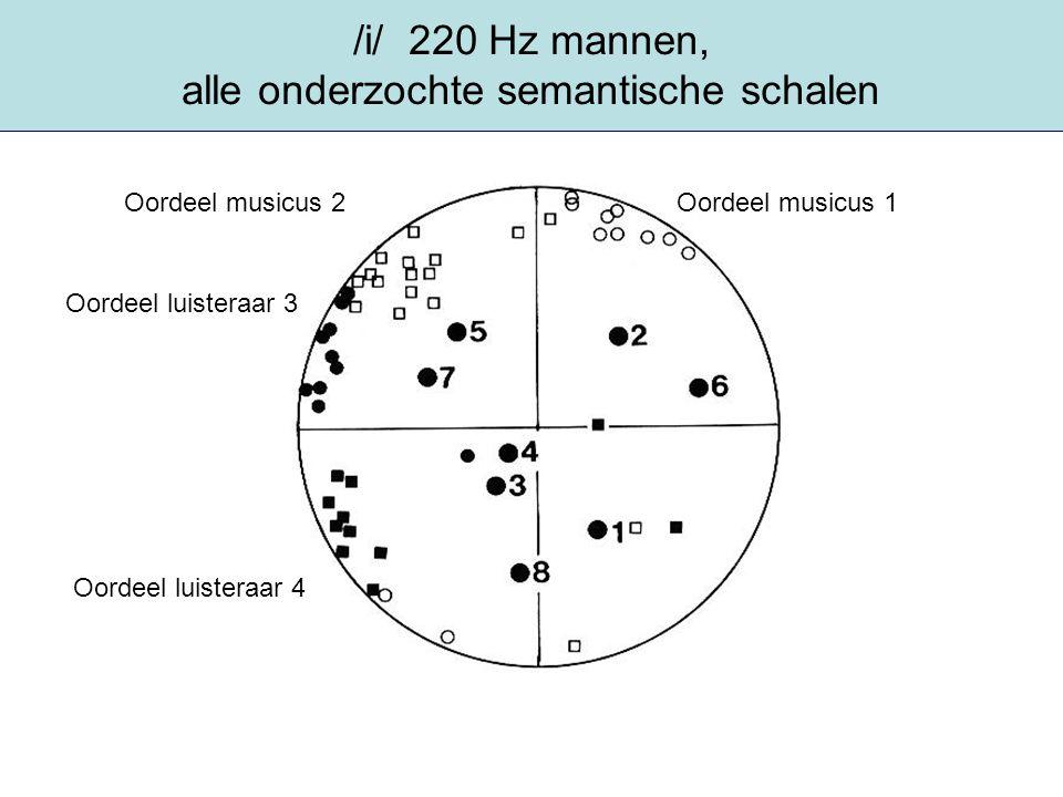 /i/ 220 Hz mannen, alle onderzochte semantische schalen Oordeel musicus 1Oordeel musicus 2 Oordeel luisteraar 3 Oordeel luisteraar 4