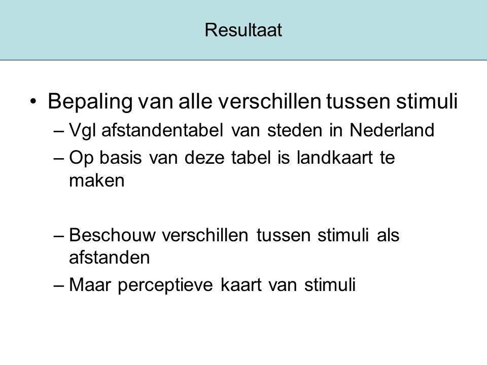 Resultaat Bepaling van alle verschillen tussen stimuli –Vgl afstandentabel van steden in Nederland –Op basis van deze tabel is landkaart te maken –Bes