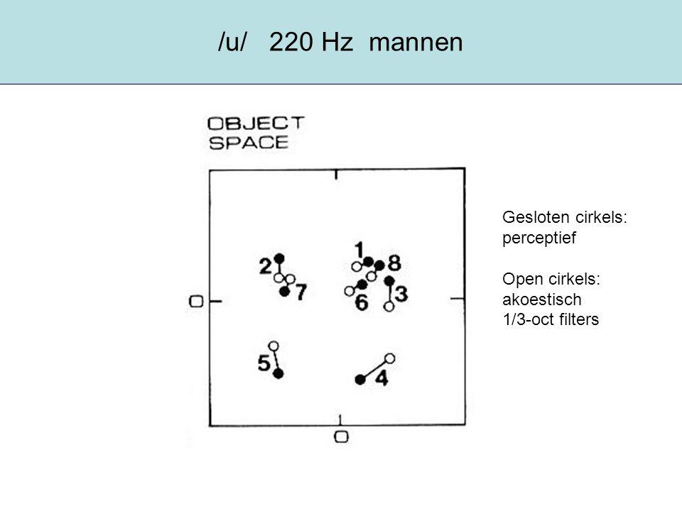 /u/ 220 Hz mannen Gesloten cirkels: perceptief Open cirkels: akoestisch 1/3-oct filters