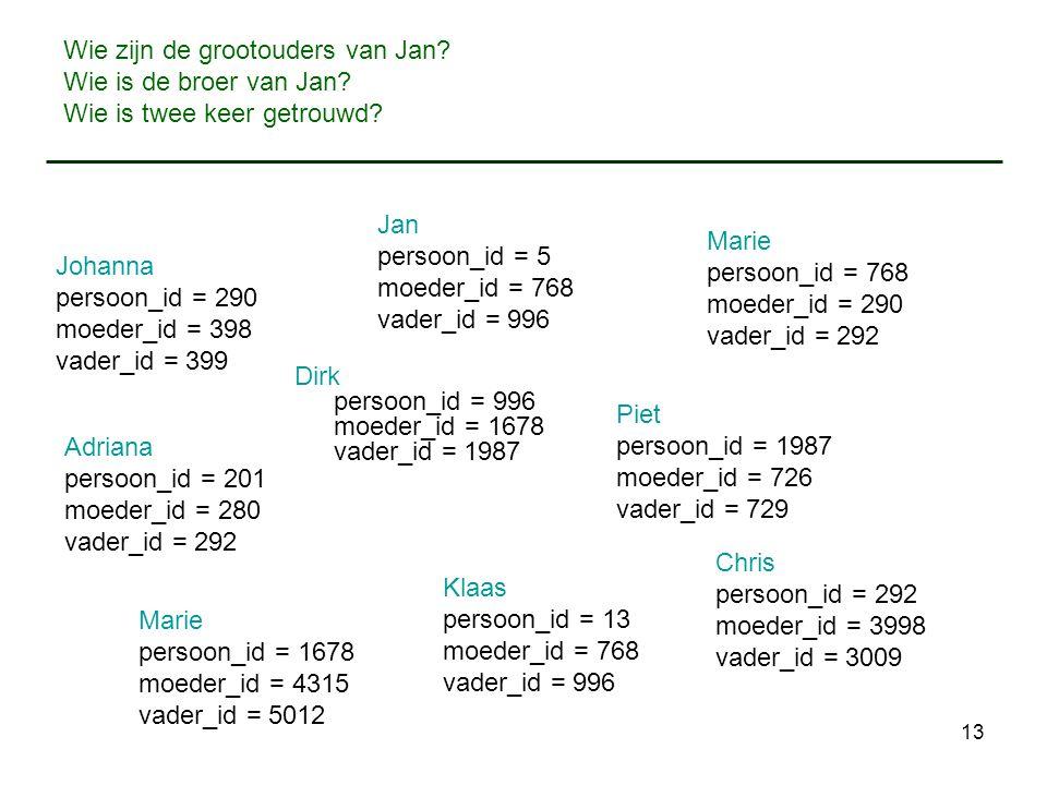 13 Wie zijn de grootouders van Jan? Wie is de broer van Jan? Wie is twee keer getrouwd? Jan persoon_id = 5 moeder_id = 768 vader_id = 996 Dirk persoon