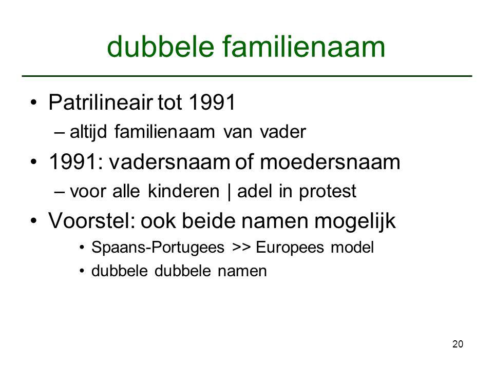 20 dubbele familienaam Patrilineair tot 1991 –altijd familienaam van vader 1991: vadersnaam of moedersnaam –voor alle kinderen   adel in protest Voors