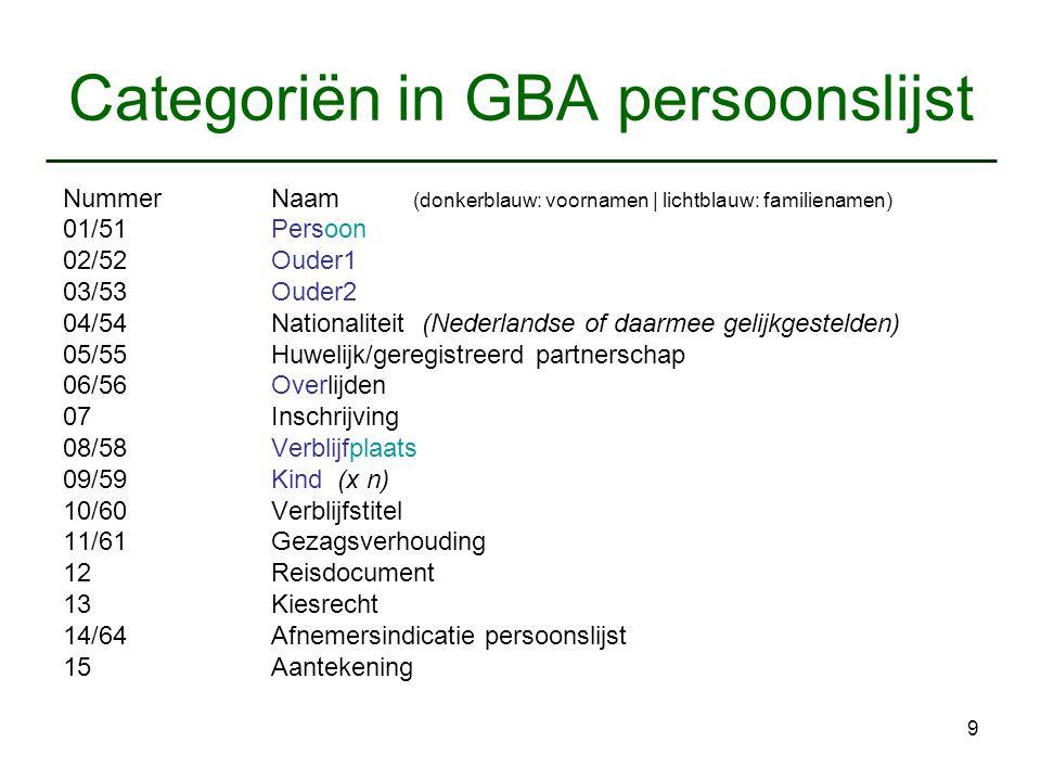 9 Categoriën in GBA persoonslijst Nummer Naam (donkerblauw: voornamen   lichtblauw: familienamen) 01/51 Persoon 02/52 Ouder1 03/53 Ouder2 04/54 Nation