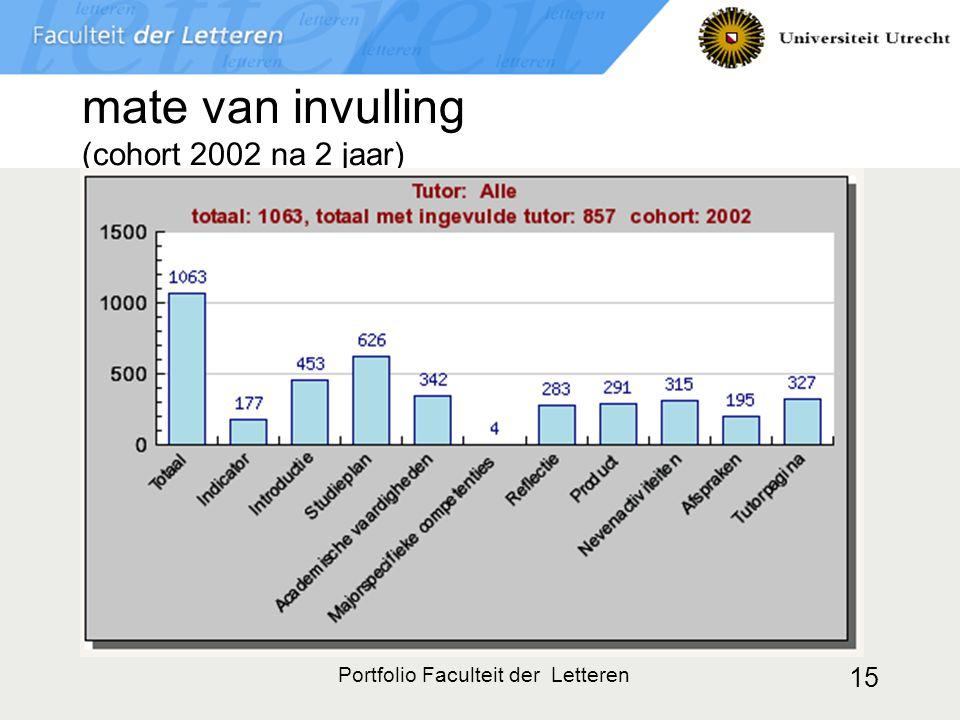 Portfolio Faculteit der Letteren 15 mate van invulling (cohort 2002 na 2 jaar)
