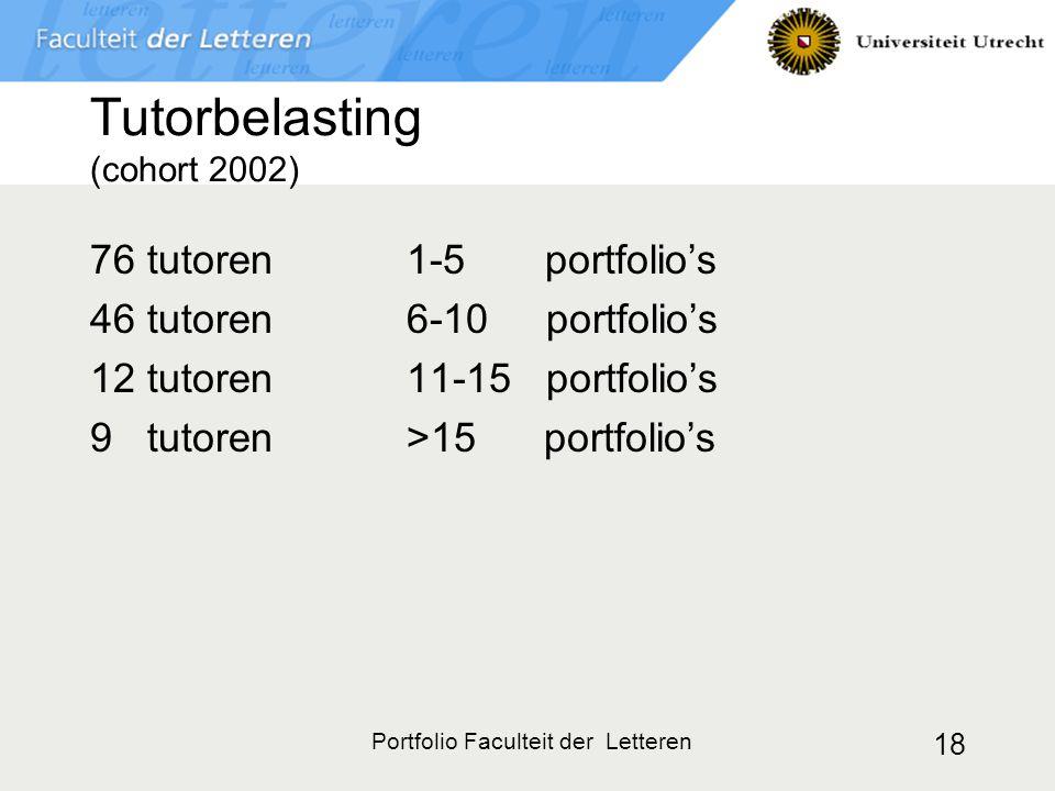 Portfolio Faculteit der Letteren 18 Tutorbelasting (cohort 2002) 76 tutoren 1-5 portfolio's 46 tutoren6-10 portfolio's 12 tutoren11-15 portfolio's 9 tutoren>15 portfolio's