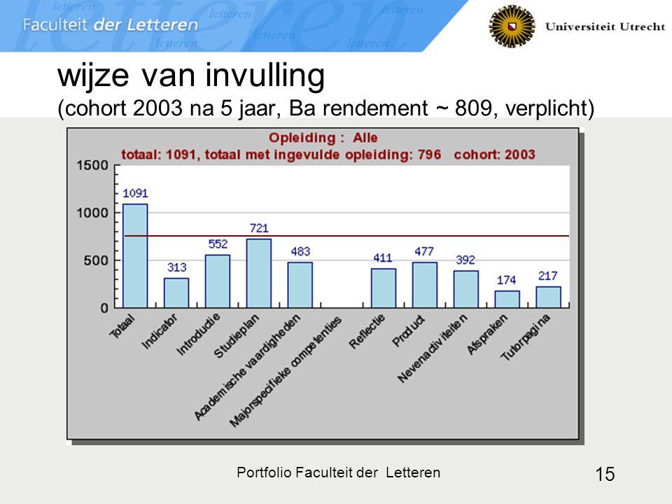 Portfolio Faculteit der Letteren 15 wijze van invulling (cohort 2003 na 5 jaar, Ba rendement ~ 809, verplicht)