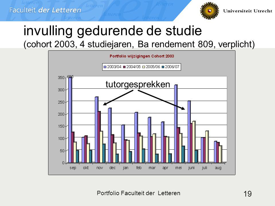 Portfolio Faculteit der Letteren 19 invulling gedurende de studie (cohort 2003, 4 studiejaren, Ba rendement 809, verplicht) tutorgesprekken