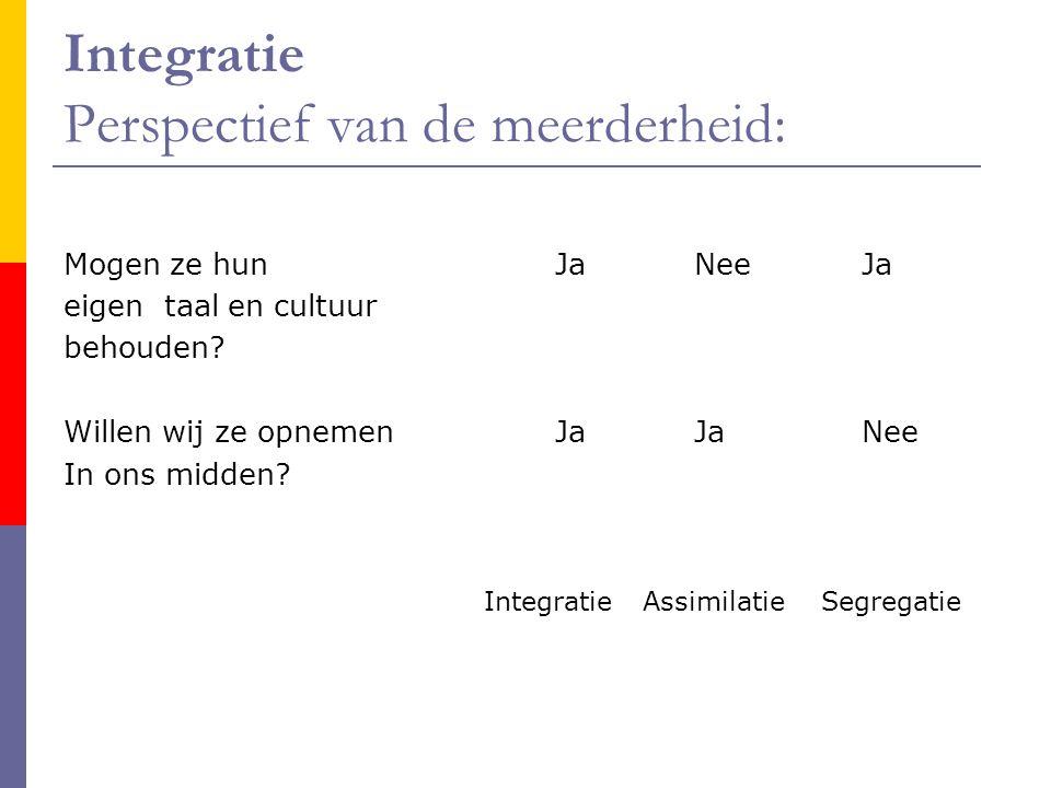 Integratie Perspectief van de meerderheid: Mogen ze hun JaNee Ja eigen taal en cultuur behouden.