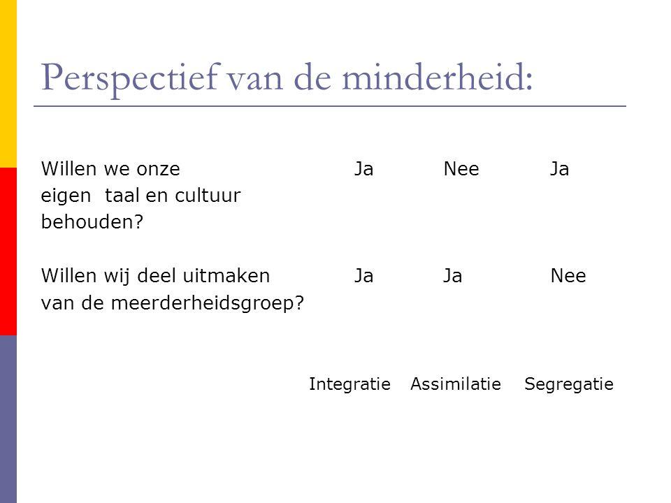 Perspectief van de minderheid: Willen we onze JaNee Ja eigen taal en cultuur behouden? Willen wij deel uitmaken JaJa Nee van de meerderheidsgroep? Int