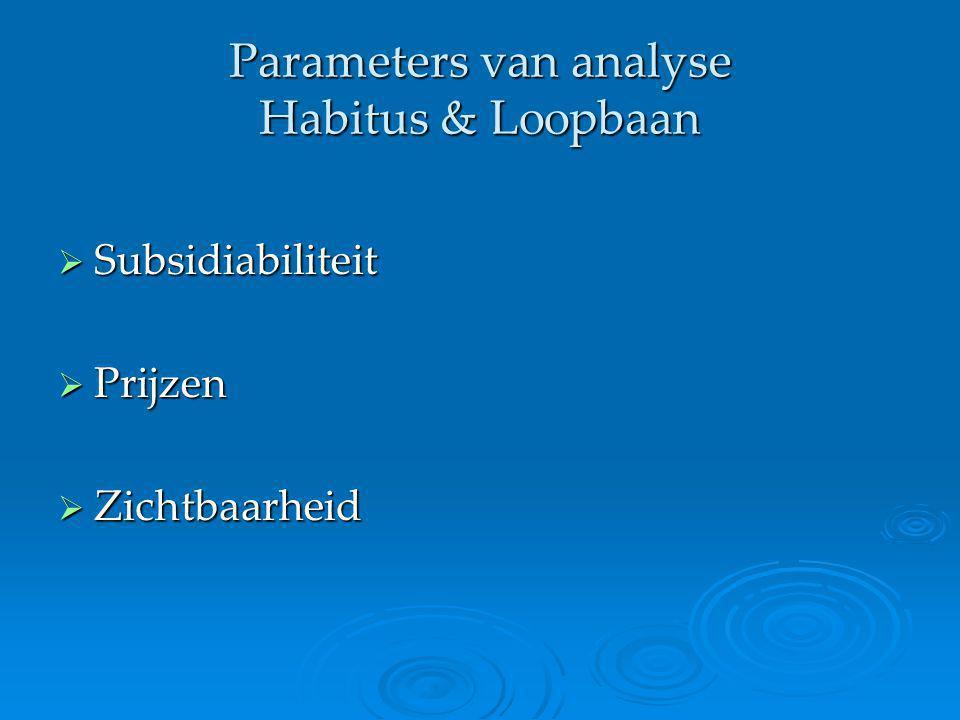 Parameters van analyse Habitus & Loopbaan  Subsidiabiliteit  Prijzen  Zichtbaarheid