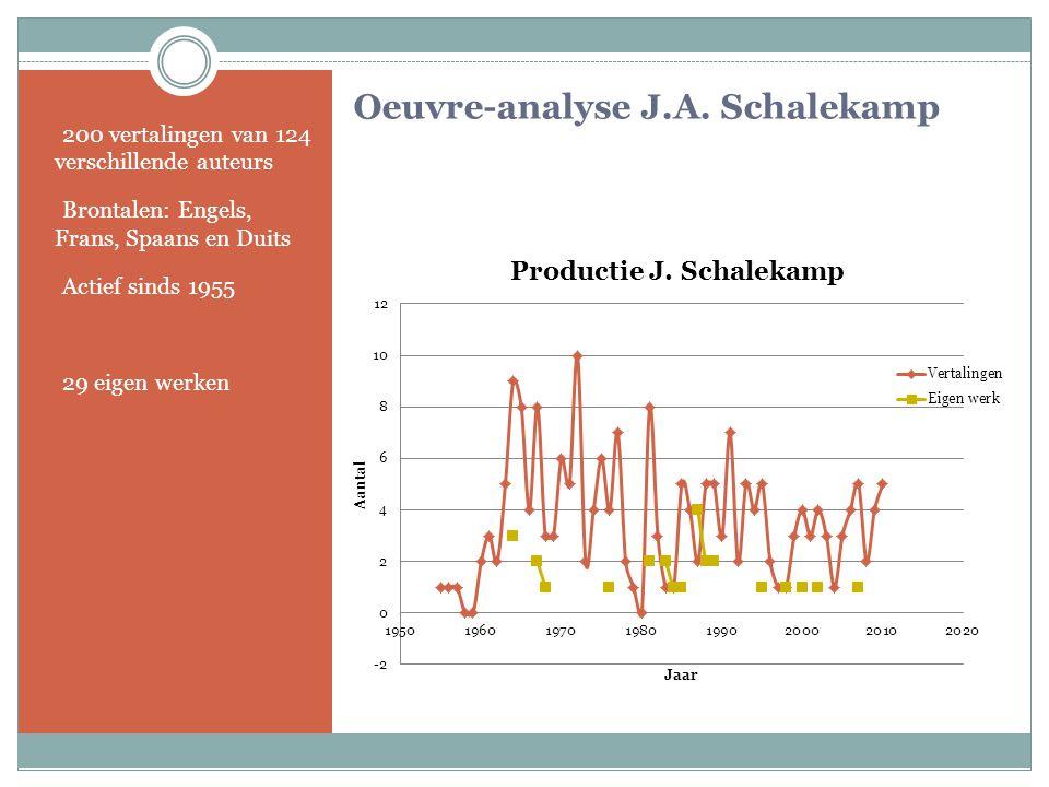 Oeuvre-analyse J.A. Schalekamp - 200 vertalingen van 124 verschillende auteurs - Brontalen: Engels, Frans, Spaans en Duits - Actief sinds 1955 - 29 ei