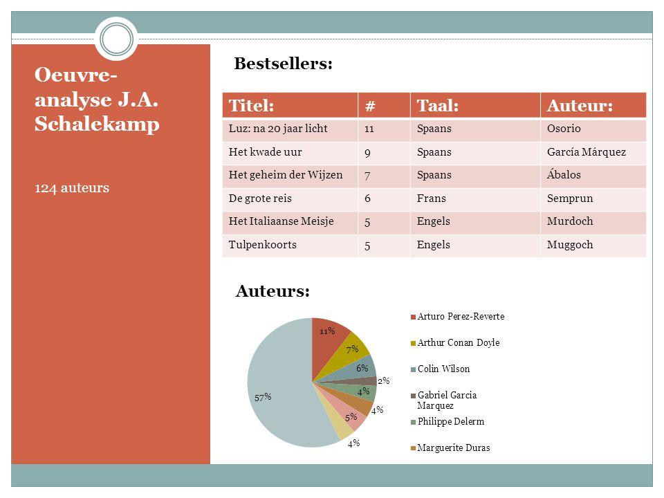 Oeuvre- analyse J.A. Schalekamp 124 auteurs Bestsellers: Titel:#Taal:Auteur: Luz: na 20 jaar licht11SpaansOsorio Het kwade uur9SpaansGarcía Márquez He