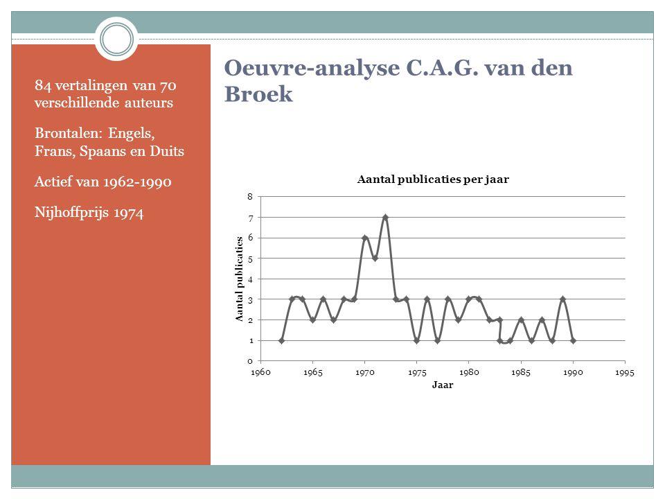 Oeuvre-analyse C.A.G. van den Broek 84 vertalingen van 70 verschillende auteurs Brontalen: Engels, Frans, Spaans en Duits Actief van 1962-1990 Nijhoff