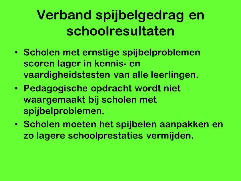 Verband spijbelgedrag en schoolresultaten Scholen met ernstige spijbelproblemen scoren lager in kennis- en vaardigheidstesten van alle leerlingen. Ped