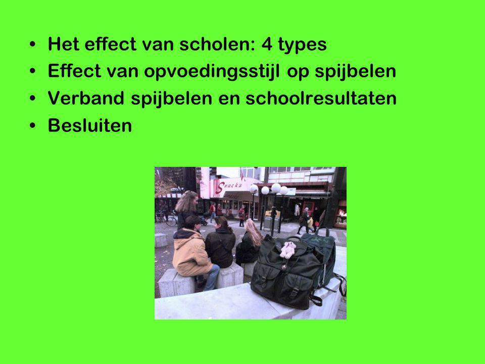 Het effect van scholen: 4 types Effect van opvoedingsstijl op spijbelen Verband spijbelen en schoolresultaten Besluiten