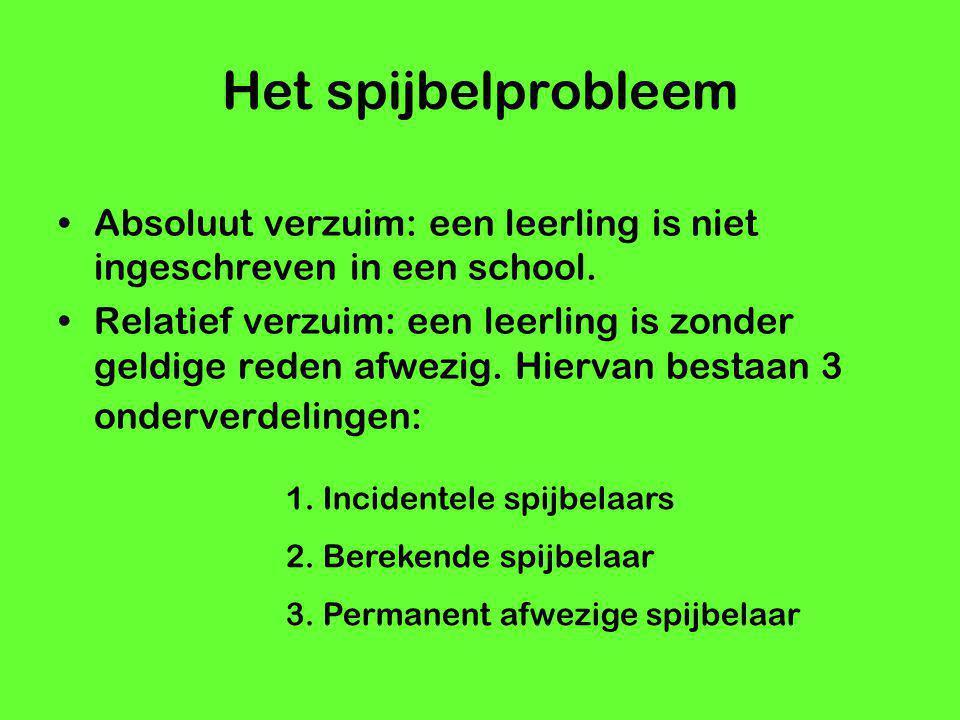 Het spijbelprobleem Absoluut verzuim: een leerling is niet ingeschreven in een school. Relatief verzuim: een leerling is zonder geldige reden afwezig.