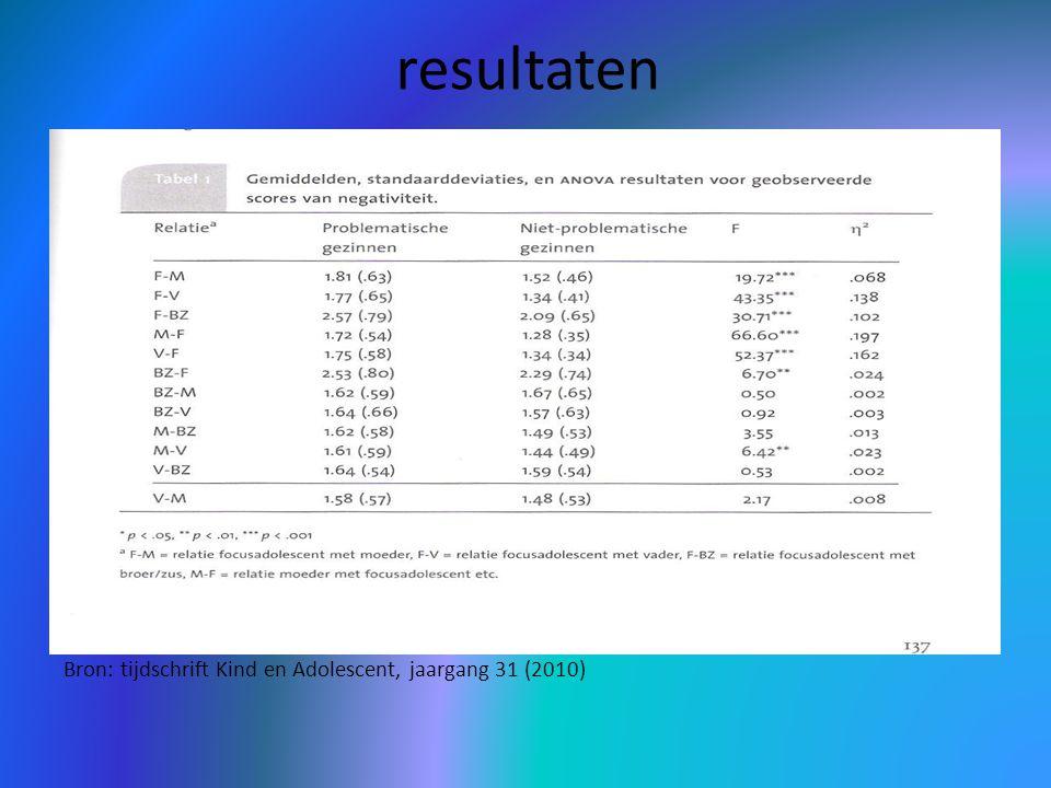 resultaten Bron: tijdschrift Kind en Adolescent, jaargang 31 (2010)