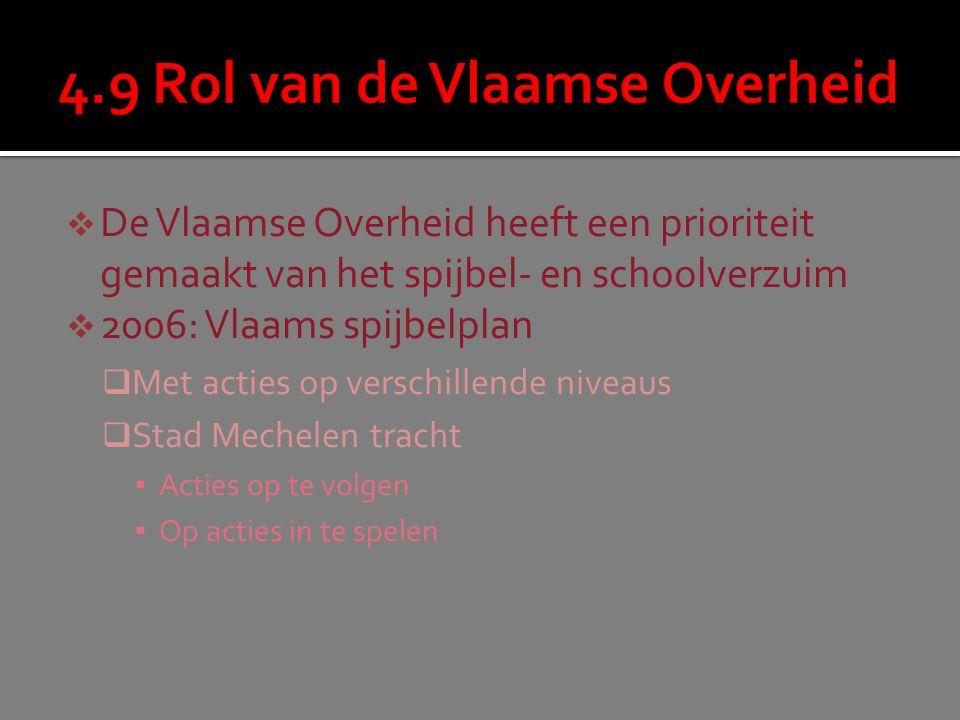  De Vlaamse Overheid heeft een prioriteit gemaakt van het spijbel- en schoolverzuim  2006: Vlaams spijbelplan  Met acties op verschillende niveaus