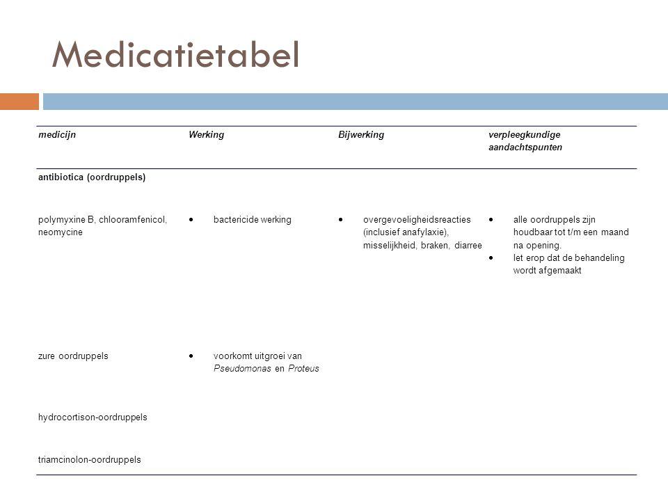 Medicatietabel medicijnWerkingBijwerking verpleegkundige aandachtspunten antibiotica (oordruppels) polymyxine B, chlooramfenicol, neomycine  bacteric