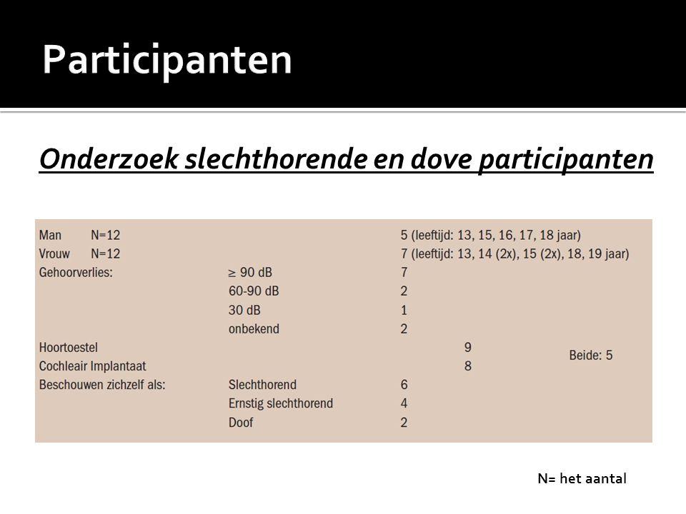 Onderzoek slechthorende en dove participanten N= het aantal