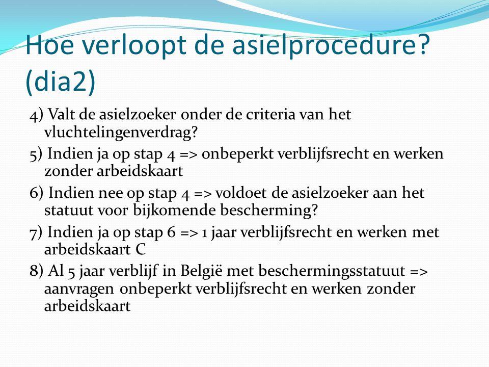 Hoe verloopt de asielprocedure? 1) Asielaanvraag bij dienst vreemdelingenzaken 2) Onderzoeken of België bevoegd is voor de asielaanvraag? 3) Asielzoek