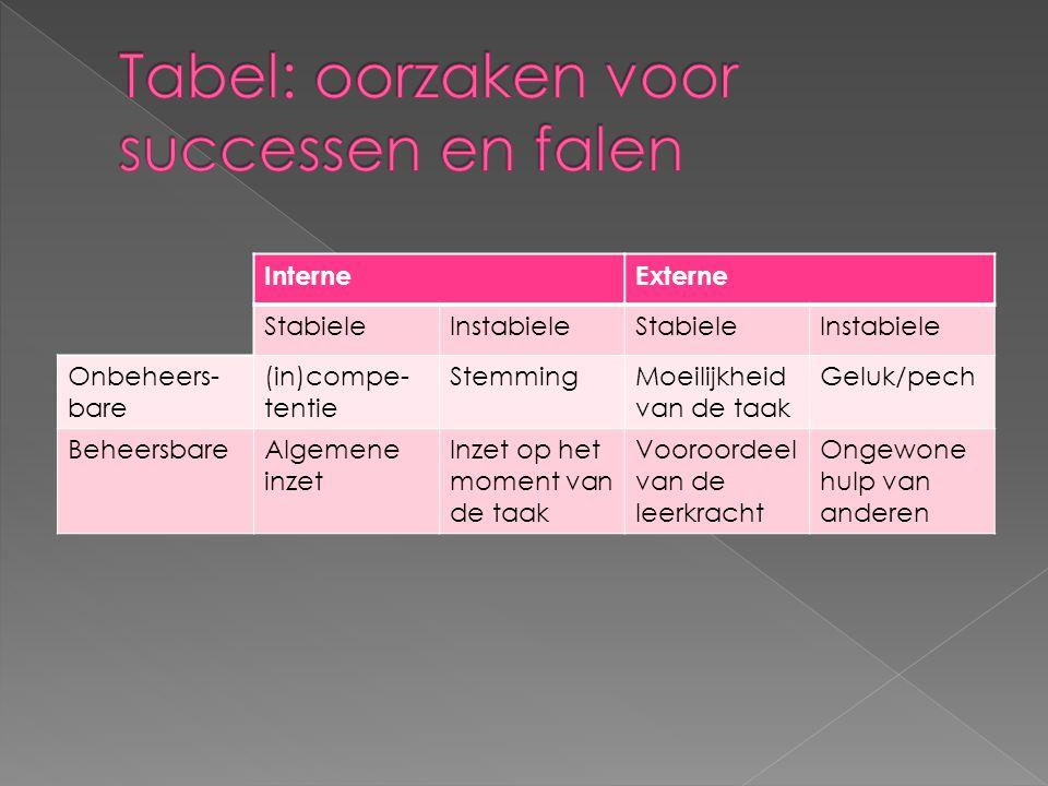 InterneExterne StabieleInstabieleStabieleInstabiele Onbeheers- bare (in)compe- tentie StemmingMoeilijkheid van de taak Geluk/pech BeheersbareAlgemene