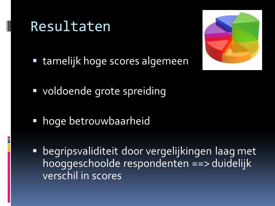 Resultaten  tamelijk hoge scores algemeen  voldoende grote spreiding  hoge betrouwbaarheid  begripsvaliditeit door vergelijkingen laag met hooggeschoolde respondenten ==> duidelijk verschil in scores