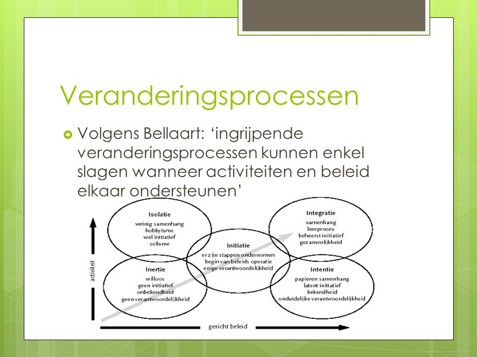 Veranderingsprocessen  Volgens Bellaart: 'ingrijpende veranderingsprocessen kunnen enkel slagen wanneer activiteiten en beleid elkaar ondersteunen'