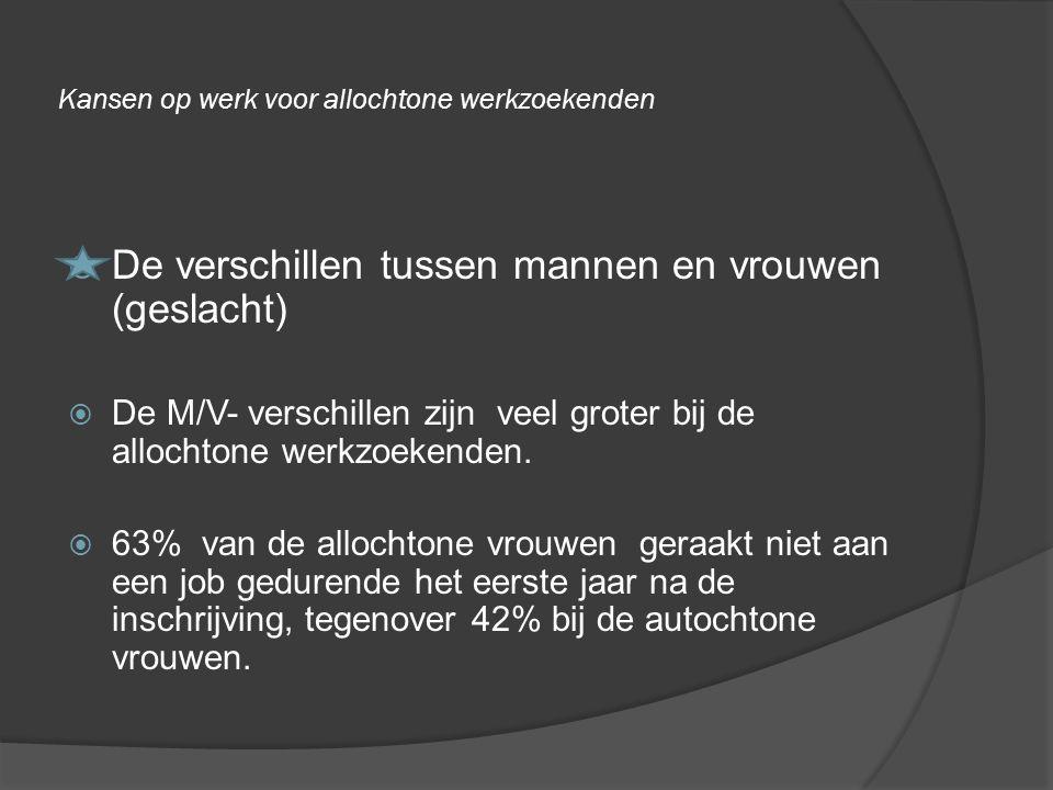 Kansen op werk voor allochtone werkzoekenden  Studieniveau  Studieniveau heeft geen invloed op de snelheid van het vinden van werk bij de mannen  Maar .