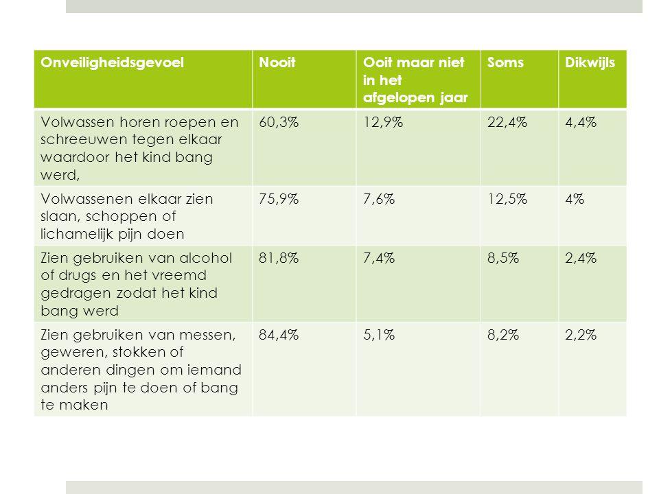 OnveiligheidsgevoelNooitOoit maar niet in het afgelopen jaar SomsDikwijls Volwassen horen roepen en schreeuwen tegen elkaar waardoor het kind bang werd, 60,3%12,9%22,4%4,4% Volwassenen elkaar zien slaan, schoppen of lichamelijk pijn doen 75,9%7,6%12,5%4% Zien gebruiken van alcohol of drugs en het vreemd gedragen zodat het kind bang werd 81,8%7,4%8,5%2,4% Zien gebruiken van messen, geweren, stokken of anderen dingen om iemand anders pijn te doen of bang te maken 84,4%5,1%8,2%2,2%