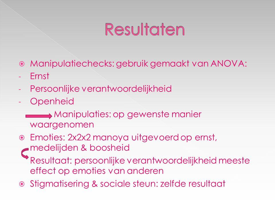  Manipulatiechecks: gebruik gemaakt van ANOVA: - Ernst - Persoonlijke verantwoordelijkheid - Openheid Manipulaties: op gewenste manier waargenomen 