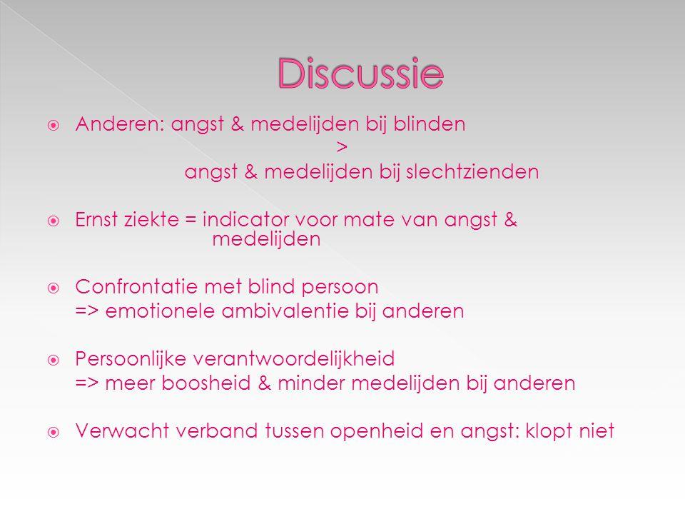 Anderen: angst & medelijden bij blinden > angst & medelijden bij slechtzienden  Ernst ziekte = indicator voor mate van angst & medelijden  Confron