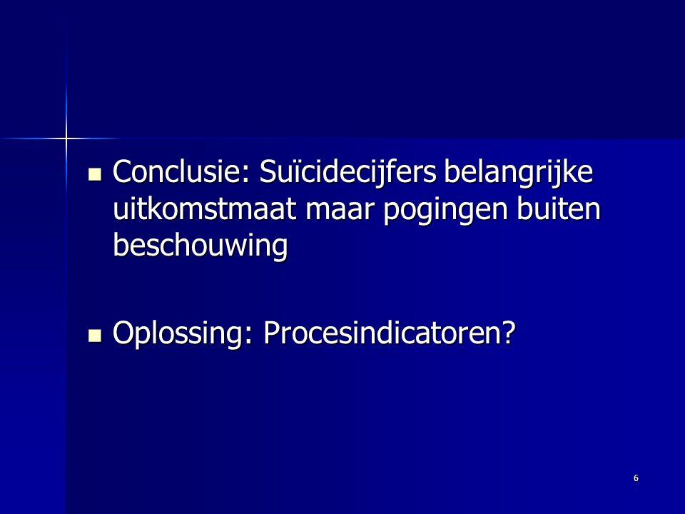 6 Conclusie: Suïcidecijfers belangrijke uitkomstmaat maar pogingen buiten beschouwing Conclusie: Suïcidecijfers belangrijke uitkomstmaat maar pogingen buiten beschouwing Oplossing: Procesindicatoren.