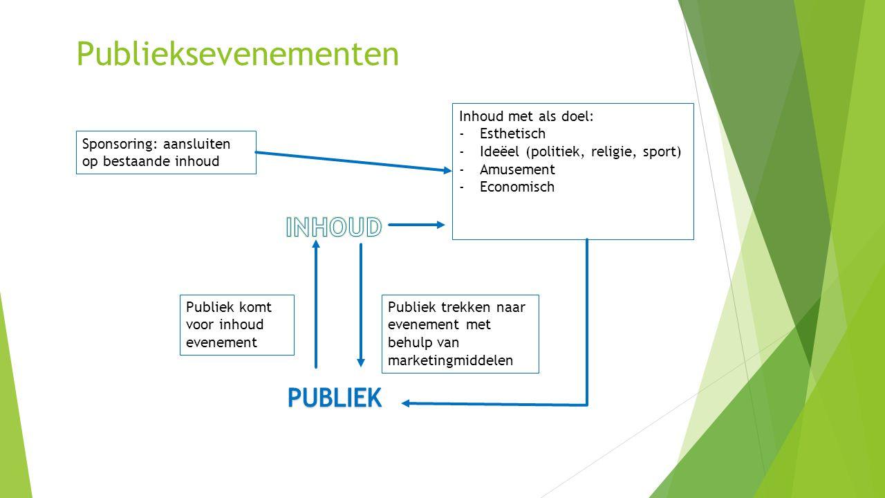 Publieksevenementen Publiek komt voor inhoud evenement Publiek trekken naar evenement met behulp van marketingmiddelen Inhoud met als doel: -Esthetisc