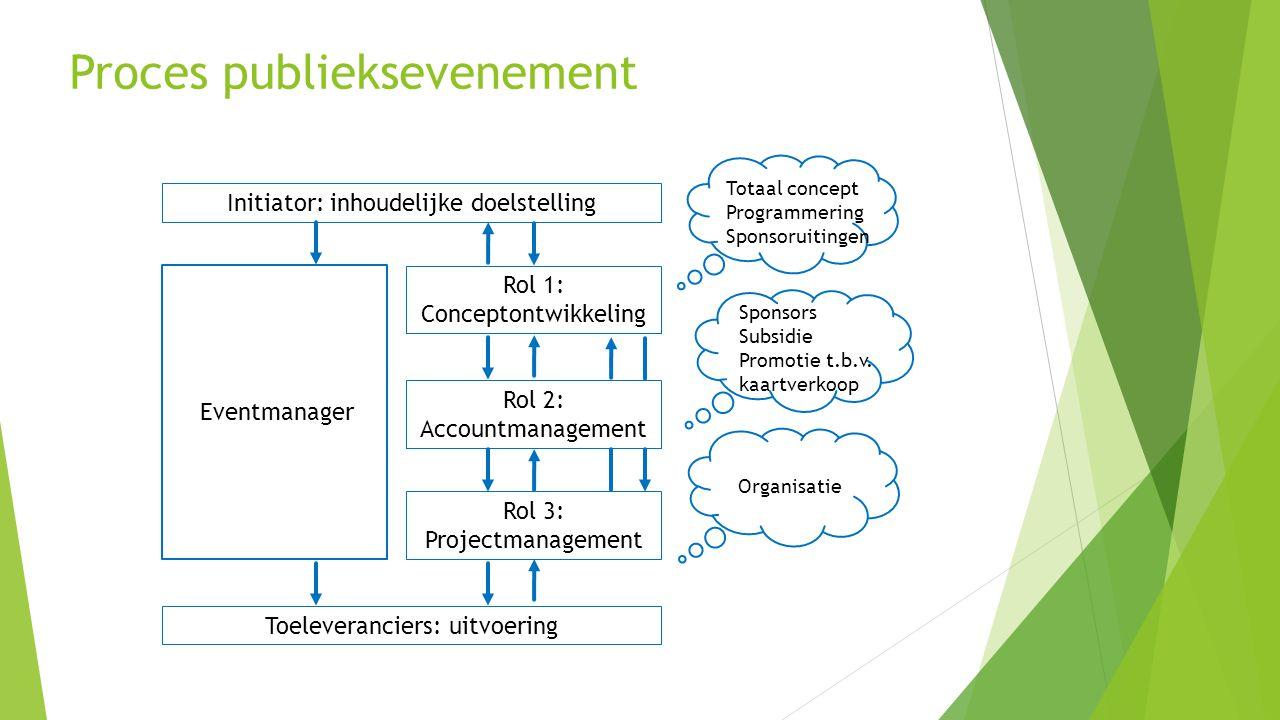 Proces publieksevenement Initiator: inhoudelijke doelstelling Eventmanager Toeleveranciers: uitvoering Rol 1: Conceptontwikkeling Rol 2: Accountmanage