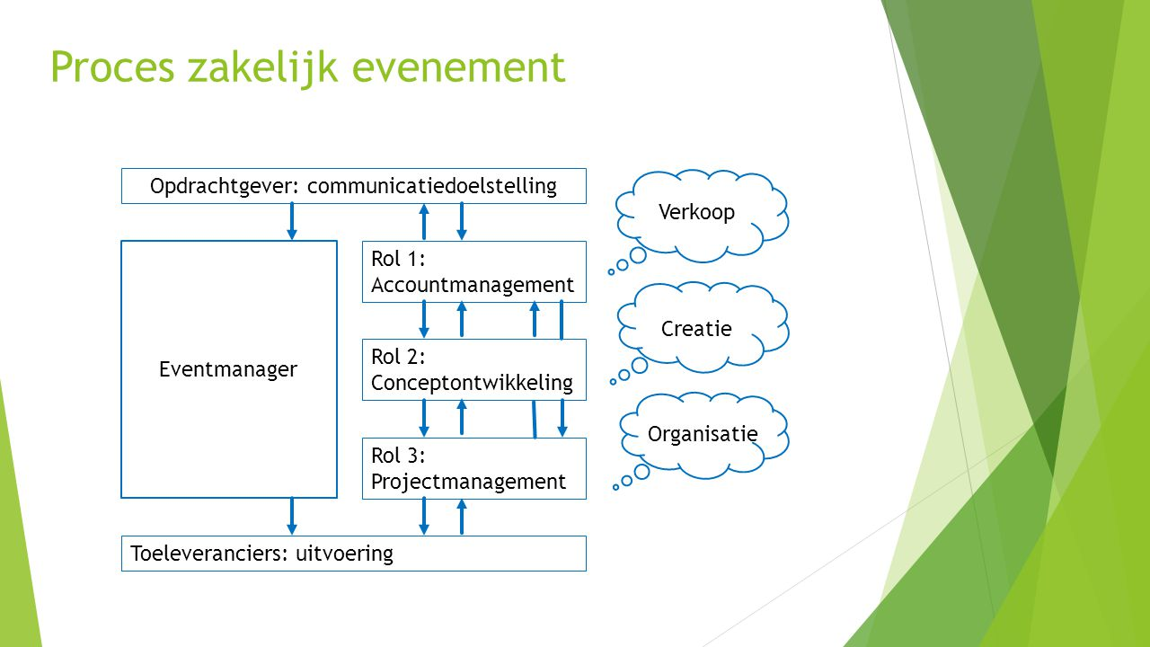Proces zakelijk evenement Opdrachtgever: communicatiedoelstelling Eventmanager Toeleveranciers: uitvoering Rol 1: Accountmanagement Rol 2: Conceptontw