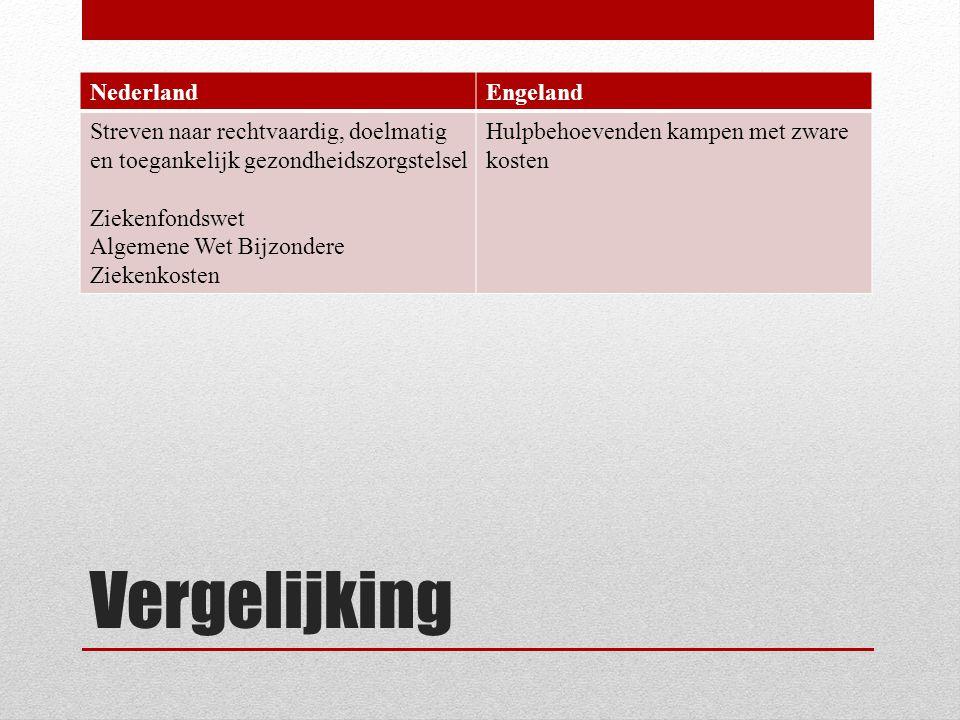 Vergelijking NederlandEngeland Streven naar rechtvaardig, doelmatig en toegankelijk gezondheidszorgstelsel Ziekenfondswet Algemene Wet Bijzondere Ziekenkosten Hulpbehoevenden kampen met zware kosten