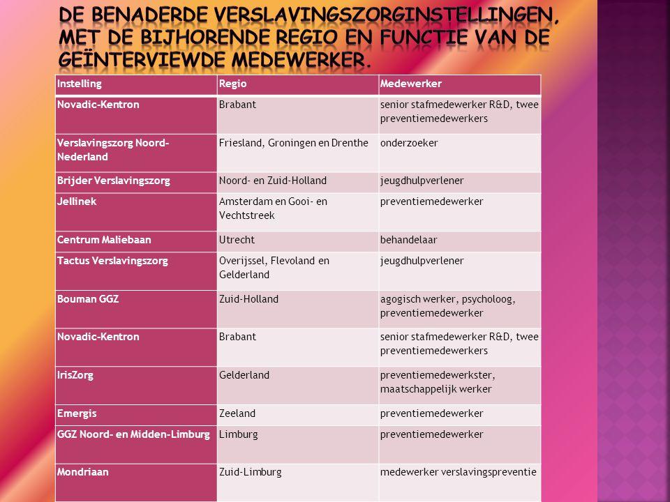 InstellingRegioMedewerker Novadic-KentronBrabant senior stafmedewerker R&D, twee preventiemedewerkers Verslavingszorg Noord- Nederland Friesland, Groningen en Drentheonderzoeker Brijder VerslavingszorgNoord- en Zuid-Hollandjeugdhulpverlener Jellinek Amsterdam en Gooi- en Vechtstreek preventiemedewerker Centrum MaliebaanUtrechtbehandelaar Tactus Verslavingszorg Overijssel, Flevoland en Gelderland jeugdhulpverlener Bouman GGZZuid-Holland agogisch werker, psycholoog, preventiemedewerker Novadic-KentronBrabant senior stafmedewerker R&D, twee preventiemedewerkers IrisZorgGelderland preventiemedewerkster, maatschappelijk werker EmergisZeelandpreventiemedewerker GGZ Noord- en Midden-LimburgLimburgpreventiemedewerker MondriaanZuid-Limburgmedewerker verslavingspreventie