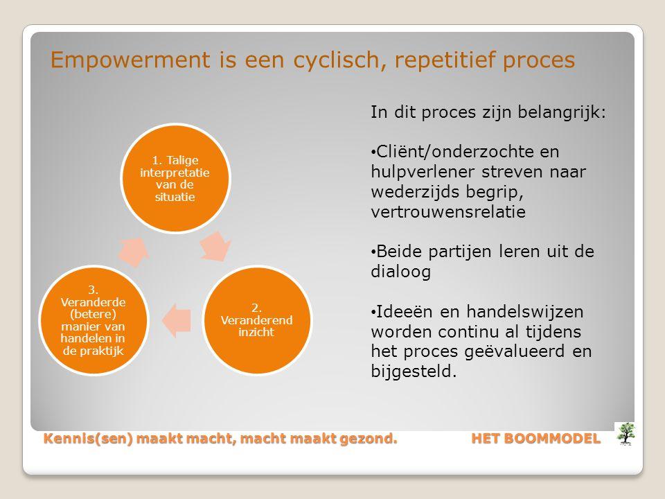 Kennis(sen) maakt macht, macht maakt gezond. HET BOOMMODEL Empowerment is een cyclisch, repetitief proces 1. Talige interpretatie van de situatie 2. V
