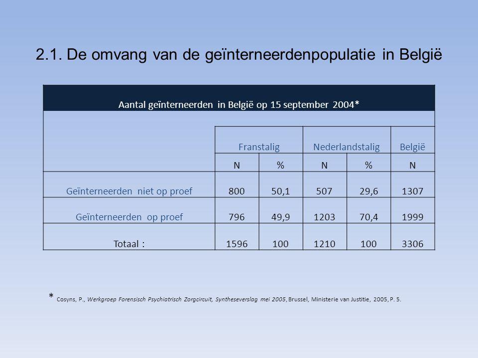 2.1. De omvang van de geïnterneerdenpopulatie in België