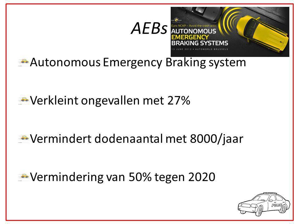 AEBs Autonomous Emergency Braking system Verkleint ongevallen met 27% Vermindert dodenaantal met 8000/jaar Vermindering van 50% tegen 2020