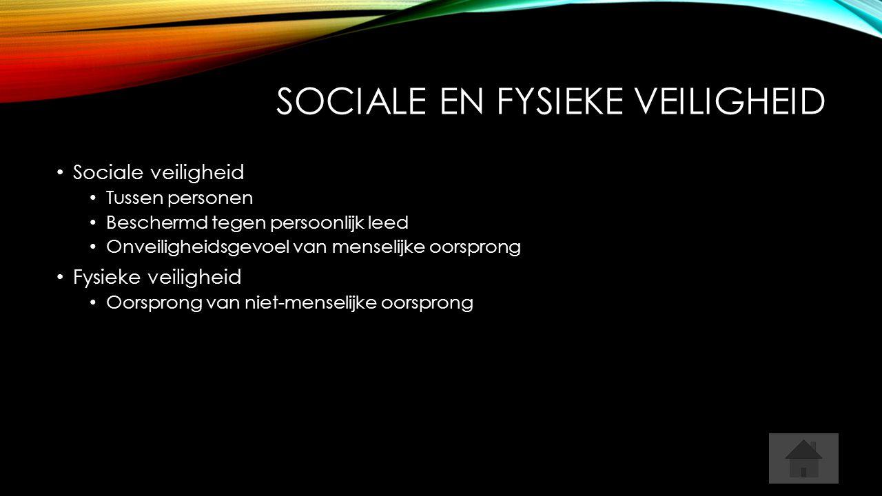 SOCIALE EN FYSIEKE VEILIGHEID Sociale veiligheid Tussen personen Beschermd tegen persoonlijk leed Onveiligheidsgevoel van menselijke oorsprong Fysieke veiligheid Oorsprong van niet-menselijke oorsprong