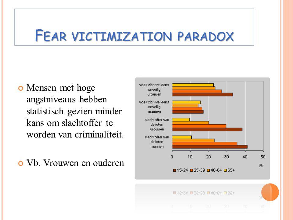 F EAR VICTIMIZATION PARADOX Mensen met hoge angstniveaus hebben statistisch gezien minder kans om slachtoffer te worden van criminaliteit. Vb. Vrouwen