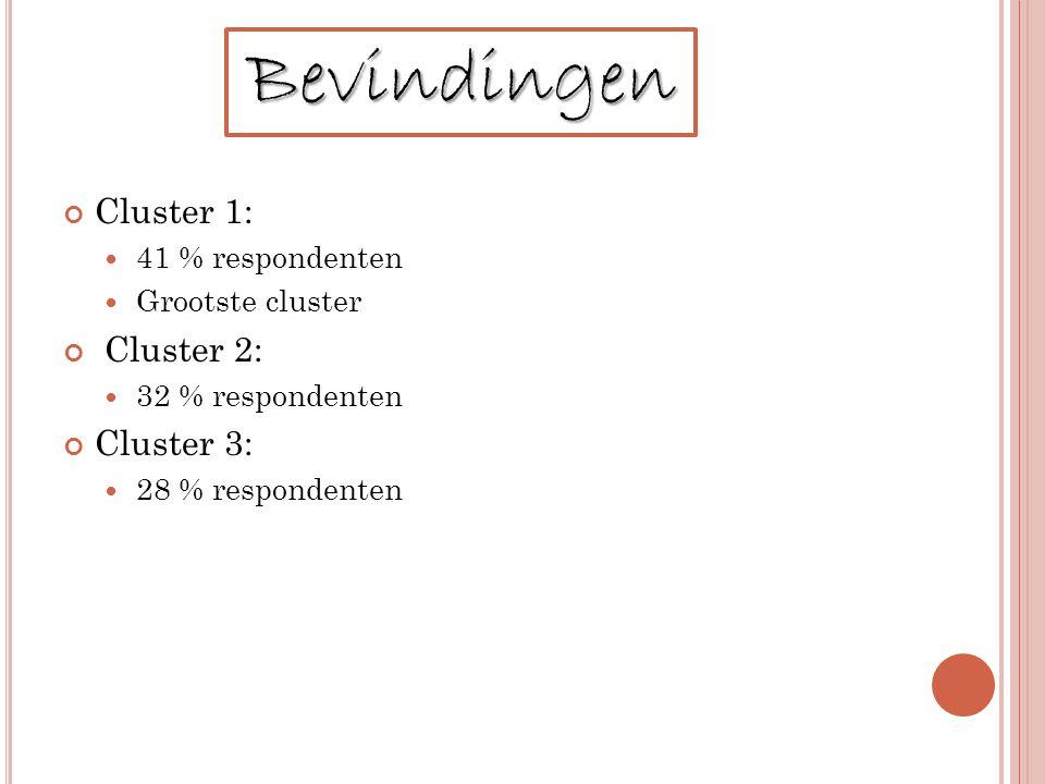 Cluster 1: 41 % respondenten Grootste cluster Cluster 2: 32 % respondenten Cluster 3: 28 % respondenten Bevindingen
