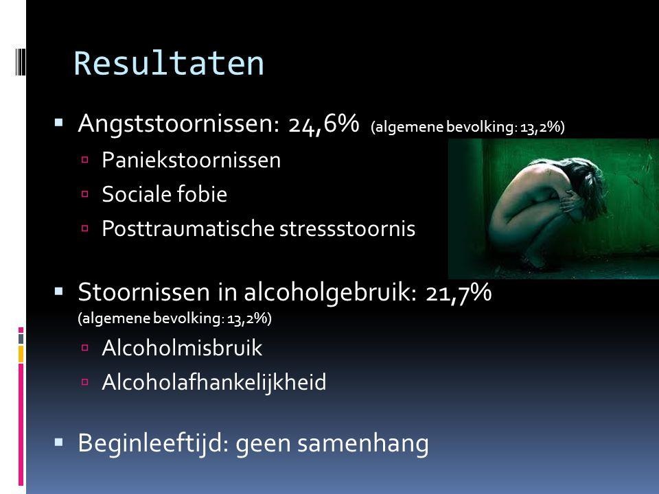 Resultaten  Angststoornissen: 24,6% (algemene bevolking: 13,2%)  Paniekstoornissen  Sociale fobie  Posttraumatische stressstoornis  Stoornissen in alcoholgebruik: 21,7% (algemene bevolking: 13,2%)  Alcoholmisbruik  Alcoholafhankelijkheid  Beginleeftijd: geen samenhang